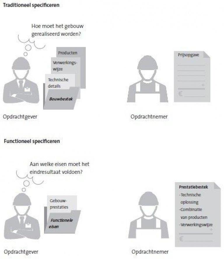 De veranderende rol van opdrachtgeverschap