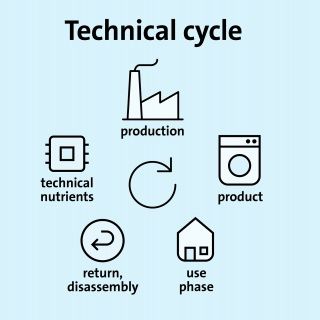 technical-cycle.jpg